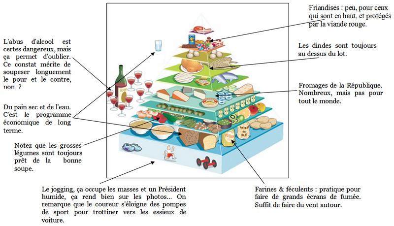 La nouvelle pyramide alimentaire - Cliquez pour agrandir