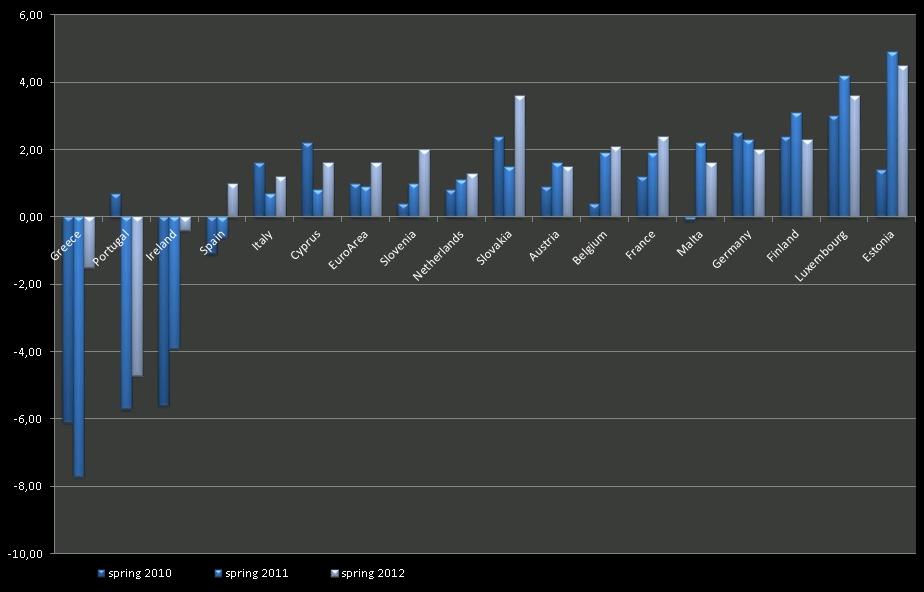 Prévisions croissance,  2011-2012