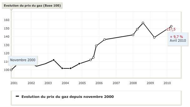 Evolution du prix du gaz en France