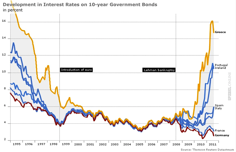 http://h16free.com/wp-content/uploads/2011/12/European-Interest-Rates.png