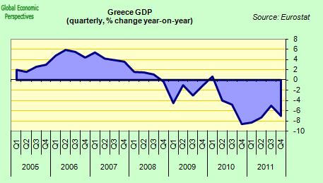 PNB grec - variation annuelle