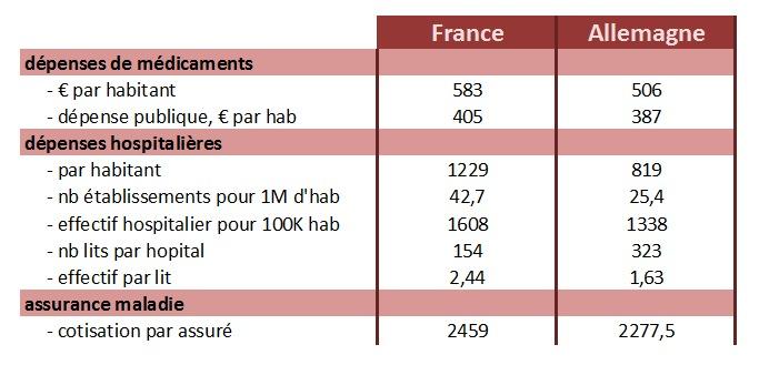 Santé : comparaison France - Allemagne (chiffres 2009)