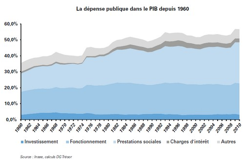 Dépense publique par type depuis 1960