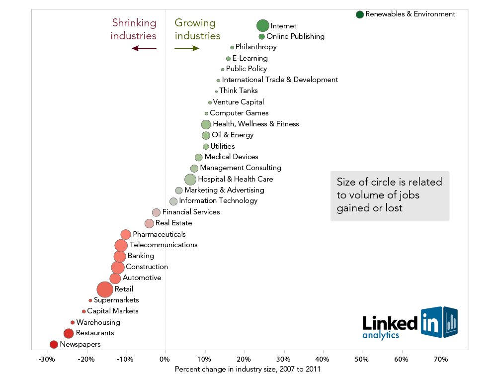 LinkedIn : growing and shrinking industries