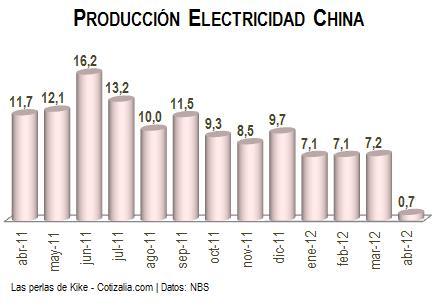 Evolution de la croissance de la production électrique en Chine