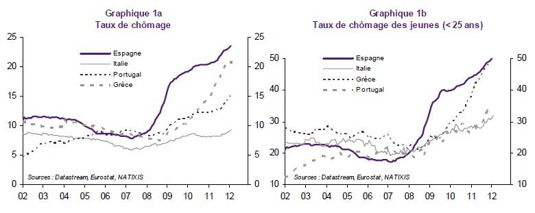 Chomage de quelques pays zone-euro