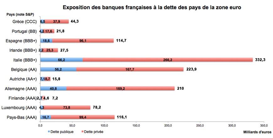 Expositions des banques françaises à la dette espagnole