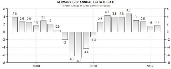 Croissance allemande trimestrielle
