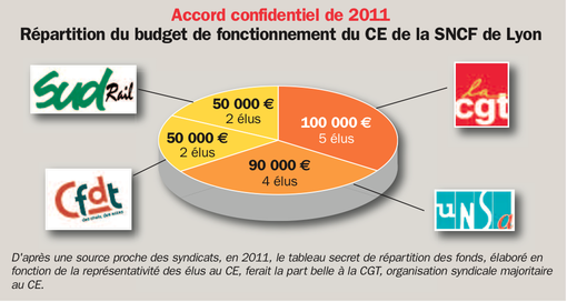 accord confidentiel de 2011 - CE SNCF
