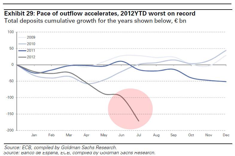 Sorties monétaires Espagne 2012, milliards d'€