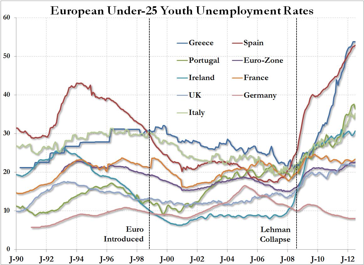 chômage des jeunes en Europe sept 2012