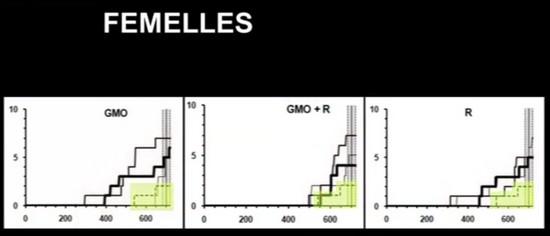 Graphique OGM Séralini