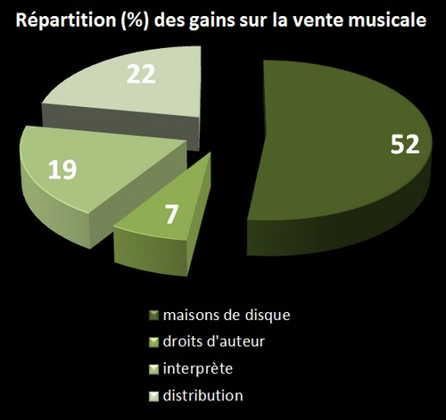 répartition des droits à la vente musicale