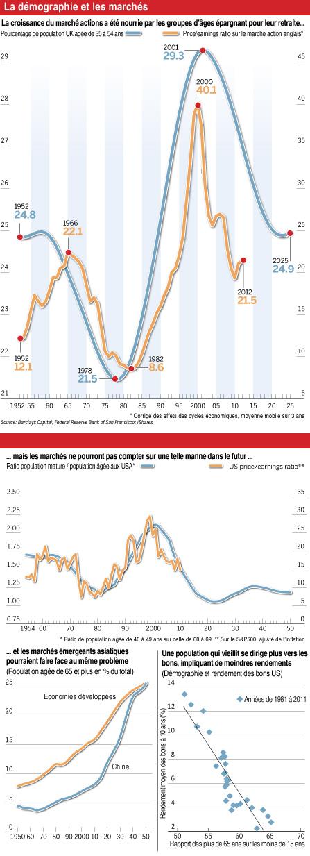 Démographie et comportement des marchés