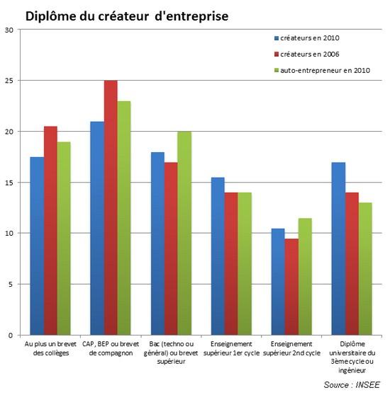 Profil des créateurs d'entreprise