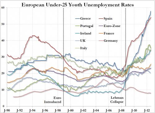 Jeunesse européenne : un futur plein d'avenir et de chômage