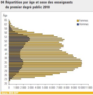 Age et sexe des enseignants en primaire en 2010