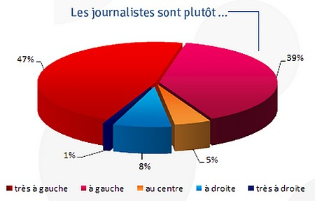 ojim - opinion des journalistes