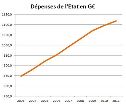 dépenses de l'état en milliards d'euros