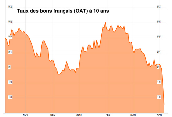 taux oat 10 ans avril 2013