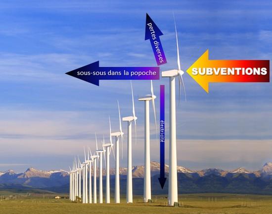 éolien : des subventions, des pertes, des sous-sous dans la popoche, et un peu d'électricité