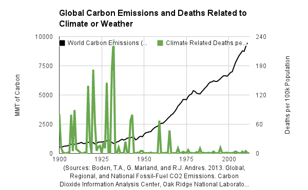 carbon emission vs death