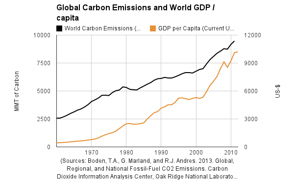 Emissions de CO2 et GDP