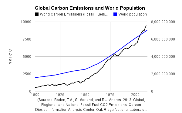 Emission de CO2 et population
