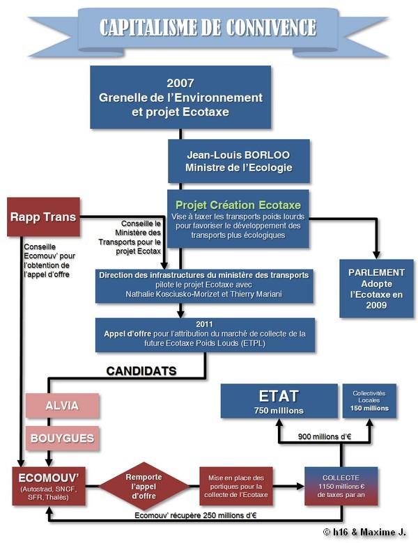 ecotax - du capitalisme de connivence