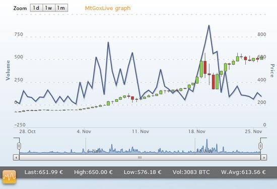 bitcoin mtgox 26.11.2013