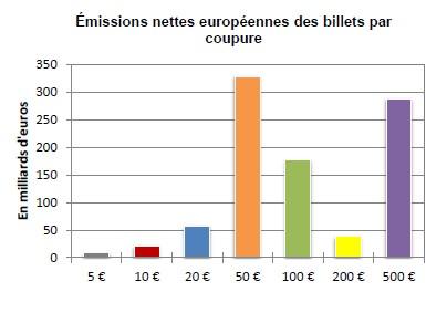 emissions billets par coupures EUR
