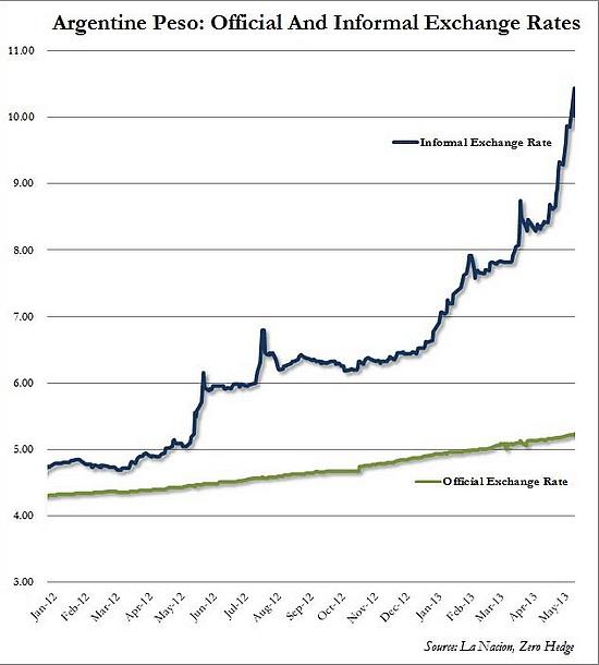 inflation argentine