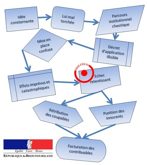 parcours institutionnel Duflot Jan 2014