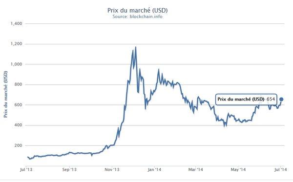 bitcoin prix marché juillet 2014