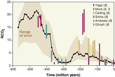 taux co2 geologique