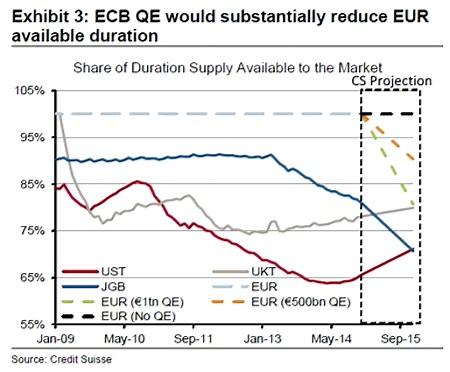 Quantitative Easing selon Crédit Suisse