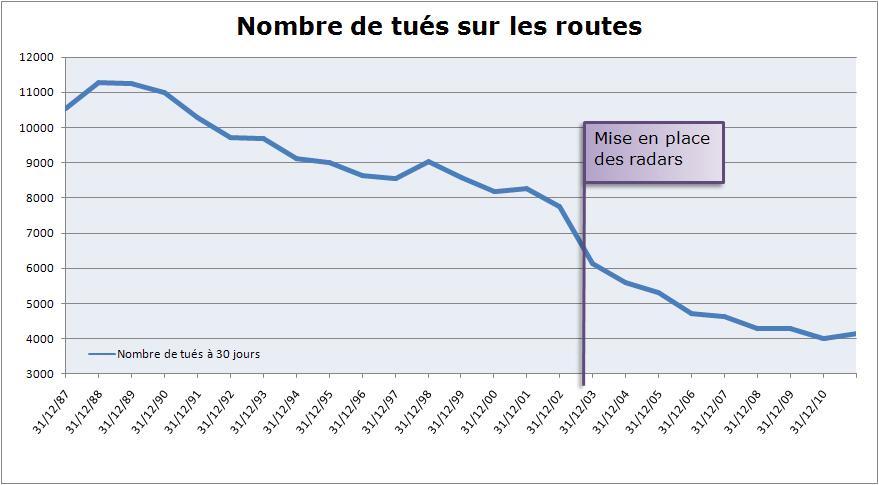 mortalité sur les routes