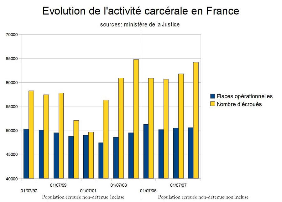 evolution population carcérale