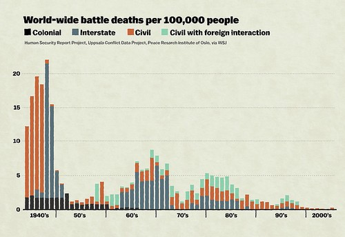 Désolé, mais ca va de mieux en mieux ! Pinker-thesis-world-wide-battle-deaths-per-100K-people