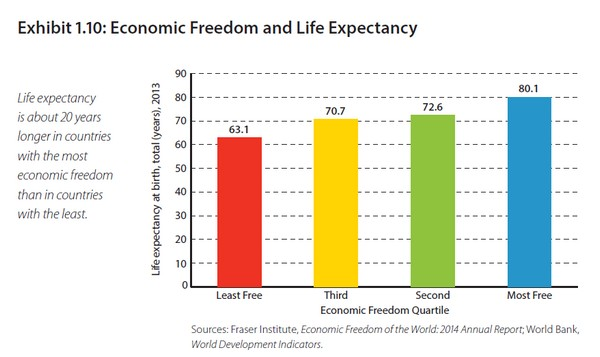 economic freedom and life expectancy