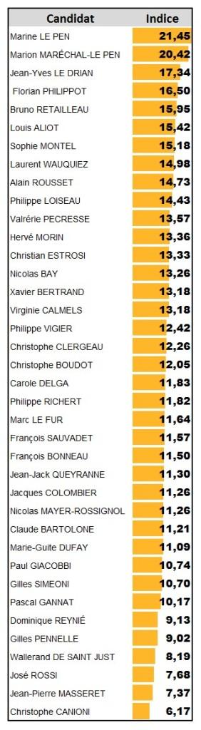 régionales 2015 - indice de légitimité