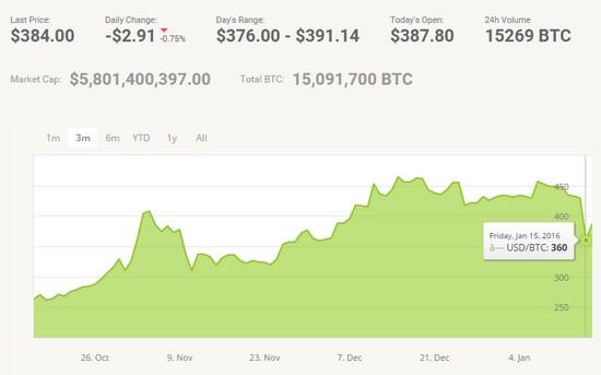 bitcoin - cours au 17.01.2016