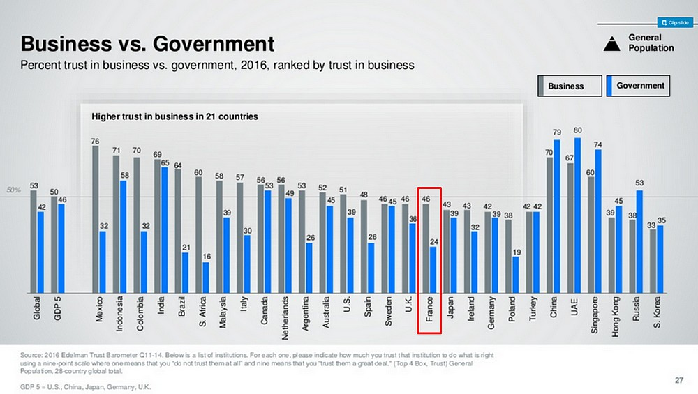 edelman - business vs govt