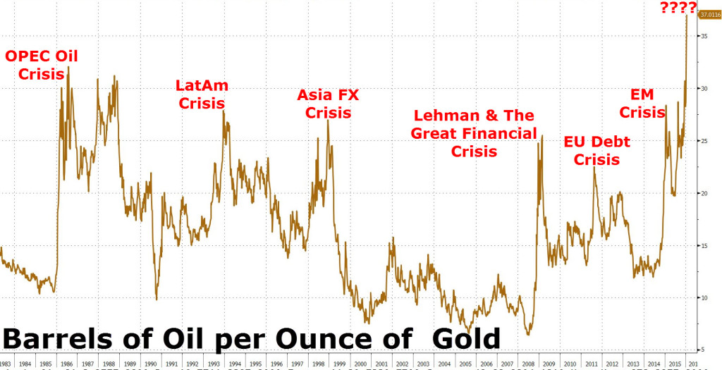 oil gold ratio jan 2016