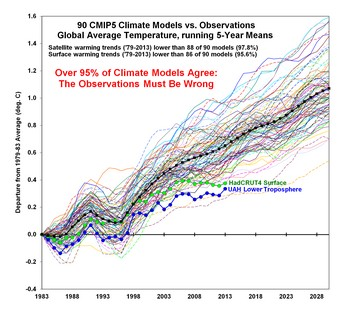 climate models wrong