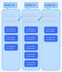 blockchain - mécanisme de hash
