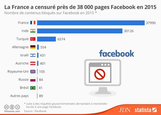 censure fb