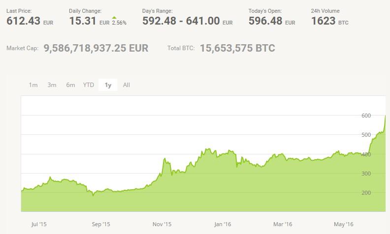 chart - bitcoin juin 2016
