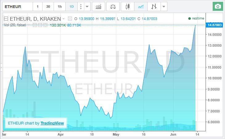 chart - euthereum juin 2016