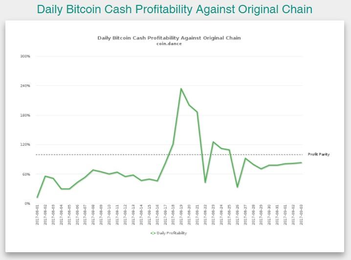 comment échanger au jour le crypto avec peu de capital devrais-je investir dans bitcoin avant le fork de segwit2x?